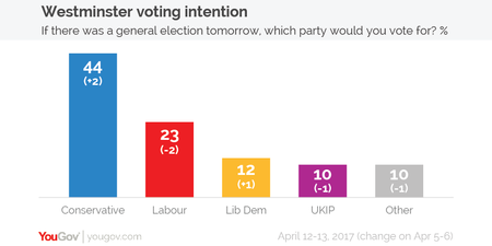 Voting Intention 12 13 Apr 01