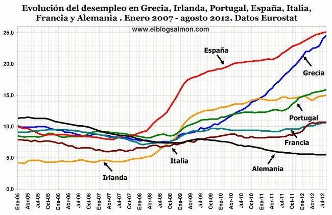 Desempleo paises GIPEFIA