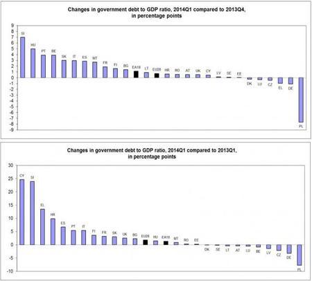 Eurostat: cambios en deuda estatal europea