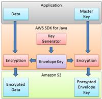 Encriptación del lado del cliente en Amazon S3 usando el SDK de AWS en java