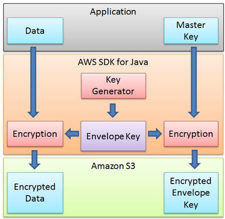 Amazon S3 Encriptacion de datos
