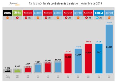 Tarifas Moviles De Contrato Mas Baratas En Noviembre De 2019