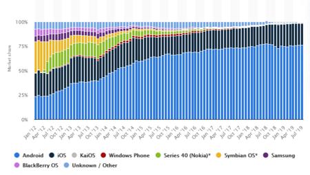 Datos sistemas operativos móviles
