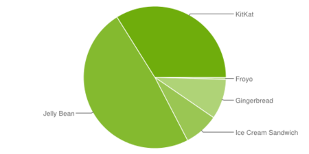 Chart Nov