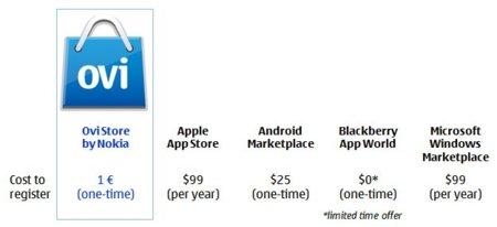 Publicar aplicaciones en Ovi Store cuesta menos que un café, de por vida