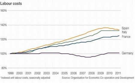 salarios europa