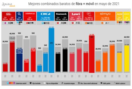 Mejores Combinados Baratos De Fibra Movil En Mayo De 2021