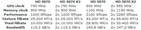 ATi 5870 and 5870x2 full specs