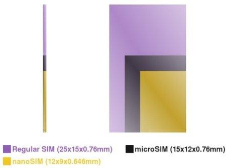 Las tarjetas nanoSIM serán un 30% más pequeñas que una microSIM