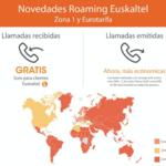 Euskaltel no cobrará a sus clientes por las llamadas recibidas en roaming europeo