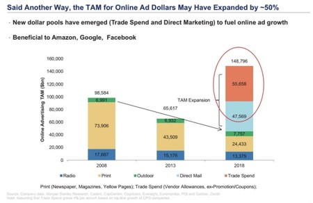 Amazon tiene el arma secreta para adueñarse de la publicidad online: sabe lo que lleva tu carrito de la compra