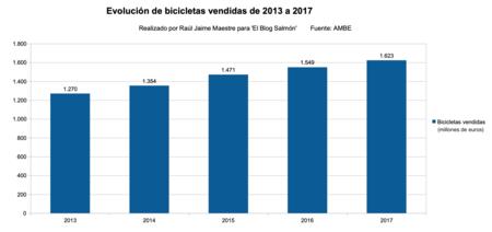 Bicicletas Vendidos En Euros 2013 A 2017