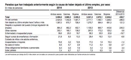 Situación de los parados españoles en 2014