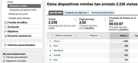 Analytics te ayuda a medir tus visitas desde dispositivos móviles