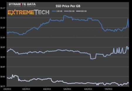 SSD precio por GB agosto 2013