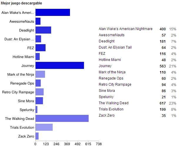 Mejor juego descargable de 2012 (Gráfico)