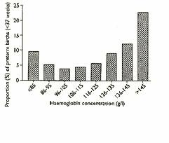 concentracion-de-hemoglobina-tiempo.jpg