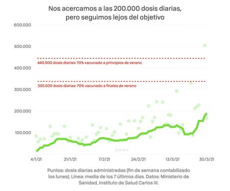 Casi 200000 Dosis Diarias