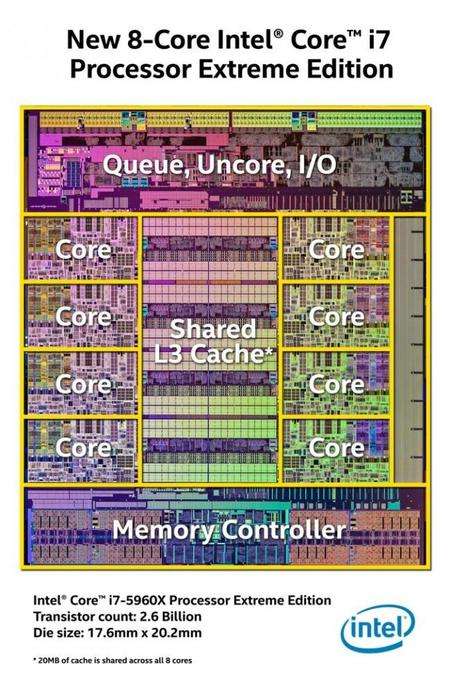 Intel Haswell E Cpu Die Shot