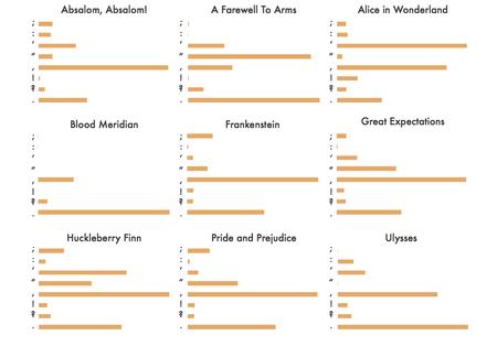 Cantidad de símbolos de puntuación en cada novela.