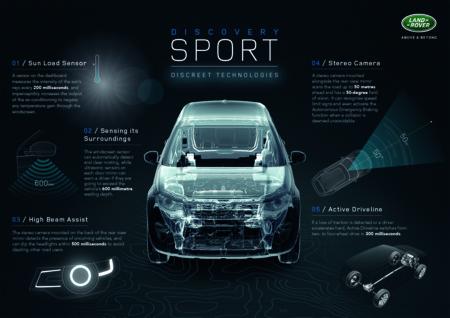 Tecnología curiosa que se esconde en el Land Rover Discovery Sport