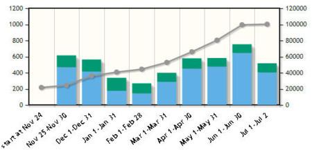 Evolución mensual de la tienda de aplicaciones de Windows 8