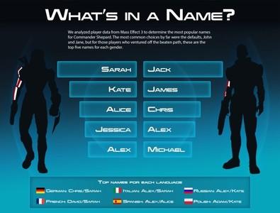 ¿Cómo se llama tu Comandante Shepard? BioWare revela los nombres más populares