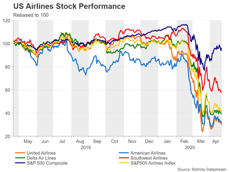 Us Airline Stocks 1y