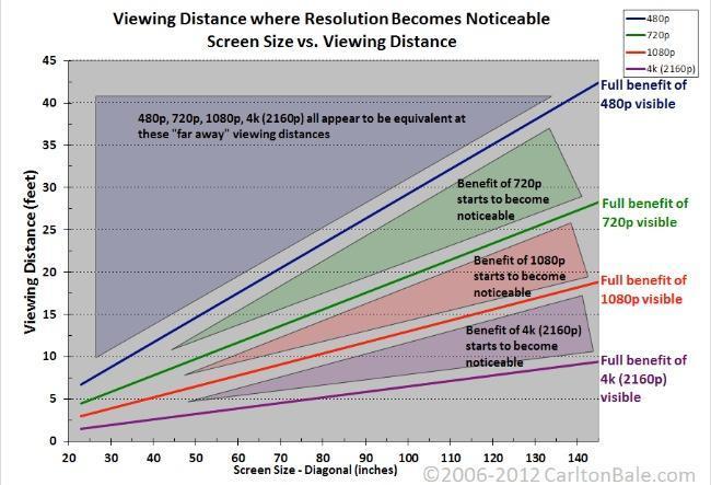 grafico distancias