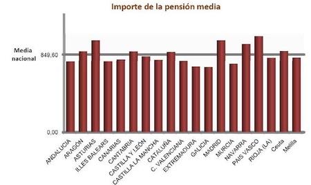 Nueve millones de pensionistas y 7.653 millones mensuales en pensiones