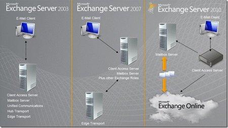 10 razones para migrar a Exchange 2010