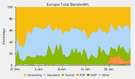 El P2P toma el relevo de las descargas directas: así  ha aumentado el tráfico P2P tras el cierre de Megaupload