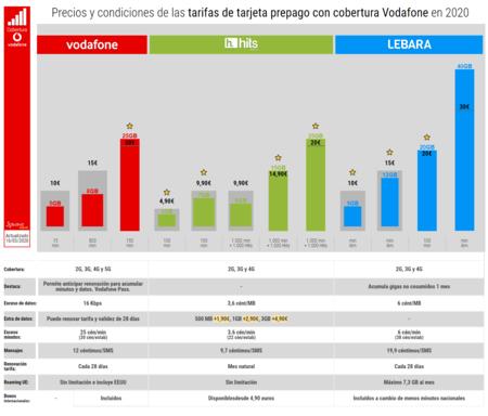 Precios Y Condiciones De Las Tarifas De Tarjeta Prepago Con Cobertura Vodafone En 2020