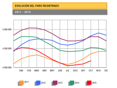 82.327 desempleados más en Octubre