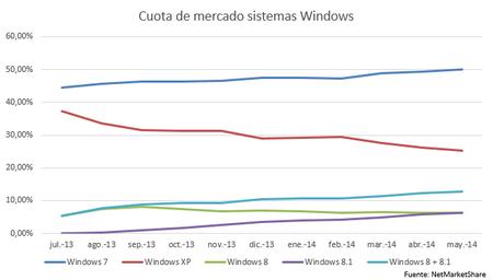 Windows XP sigue siendo el segundo sistema más usado a pesar del fin de su soporte