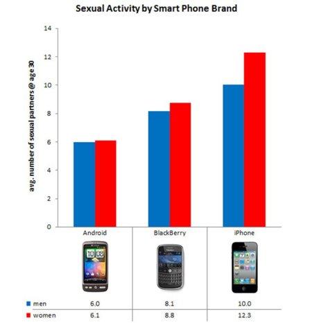 Actividad sexual según tu smartphone