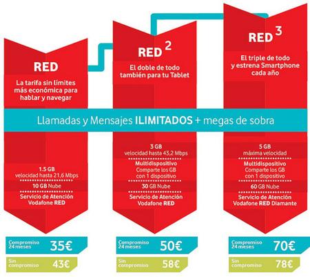 Vodafone revoluciona sus tarifas con llamadas ilimitadas e Internet desde 35 euros mensuales