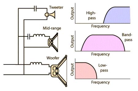 Esquema filtro de frecuencias