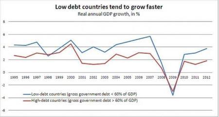 Países con menos deuda crecen más rápido