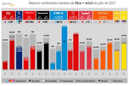Mejores Combinados Baratos De Fibra Movil En Julio De 2021