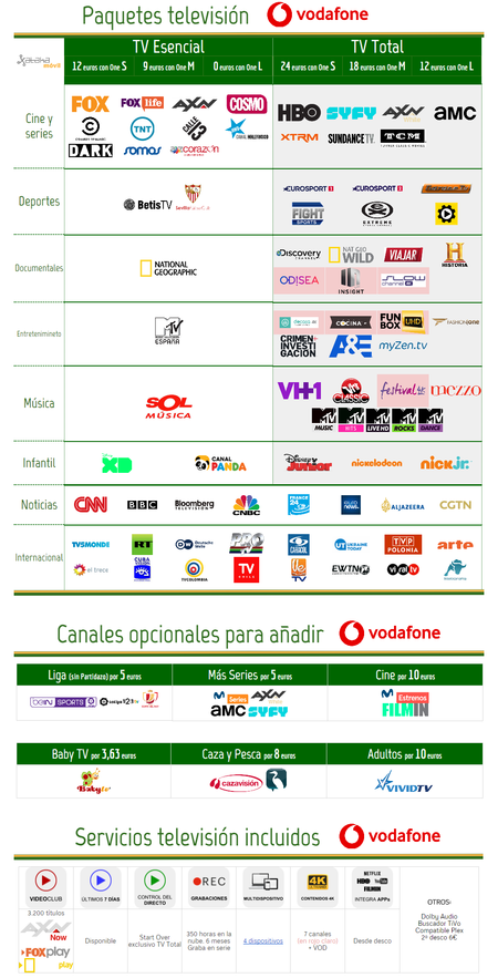 Vodafone Tv Julio 2018