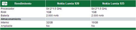 Rendimiento Lumia 920 vs Lumia 925