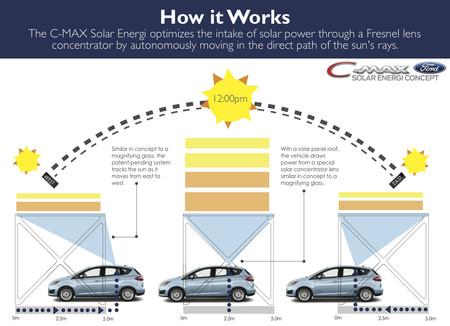 Ford C Max Energi Pergola Solar