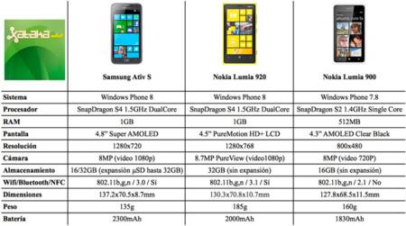 Nokia Lumia 920 vs Samsung Ativ S vs Nokia Lumia 900