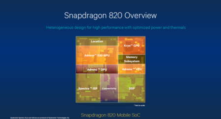 Snapdragon 820 Overview