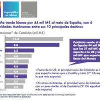 Las consecuencias negativas de una secesión de Cataluña