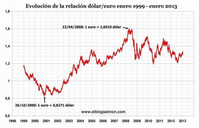 dolar-euro 1999 - 2013