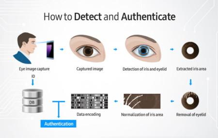 Galaxy Note 7 Escaner Iris Funcionamiento