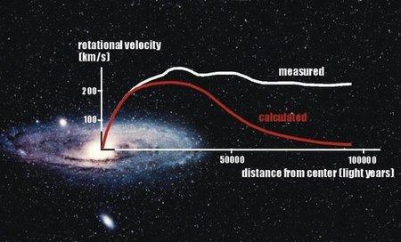 ¿Un matemático ha conseguido explicar la rotación de las galaxias sin necesidad de materia oscura?