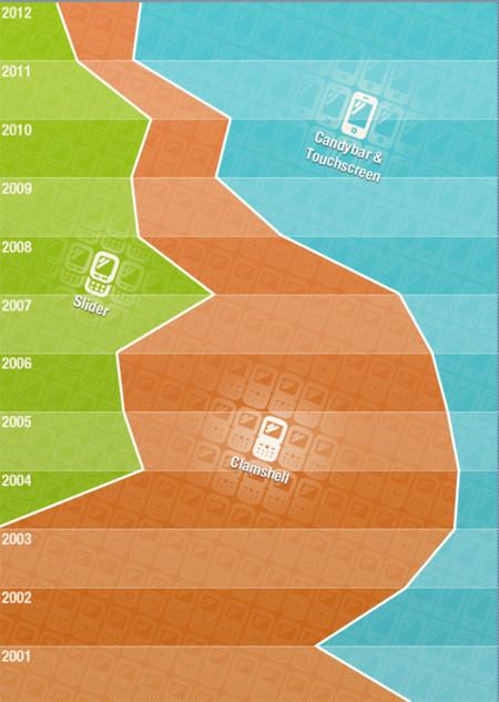 Infografía de los diseños en Samsung